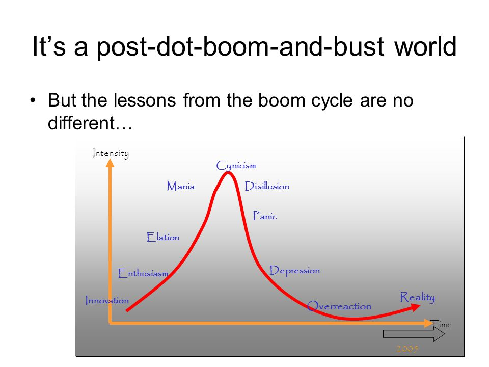 It's a post-dot-boom-and-bust world But the lessons from the boom cycle are no different… Innovation Enthusiasm Mania Elation Intensity Time Disillusion Cynicism Panic Depression Overreaction Reality 2005