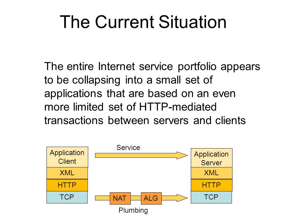 The Current Situation The entire Internet service portfolio appears to be collapsing into a small set of applications that are based on an even more limited set of HTTP-mediated transactions between servers and clients Application Client XML HTTP TCP Application Server XML HTTP TCP NATALG Plumbing Service
