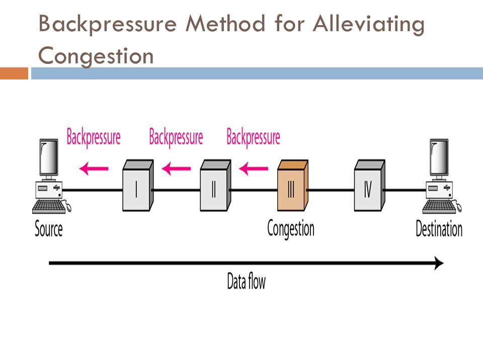 Backpressure Method for Alleviating Congestion