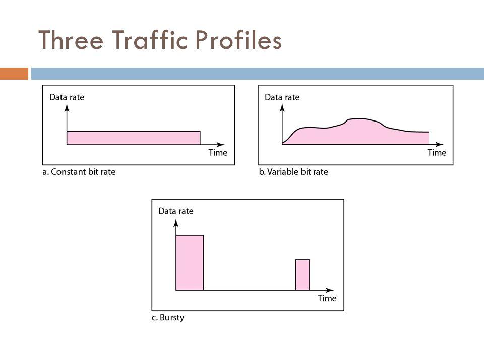 Three Traffic Profiles