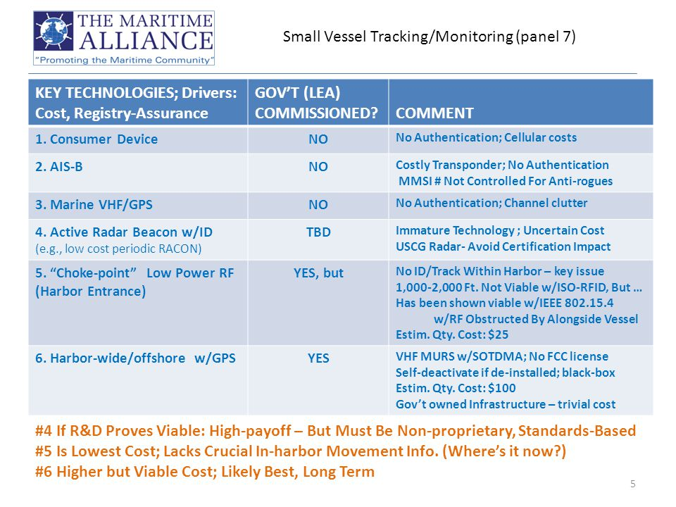 Small Vessel Tracking/Monitoring (panel 7) KEY TECHNOLOGIES; Drivers: Cost, Registry-Assurance GOV'T (LEA) COMMISSIONED COMMENT 1.