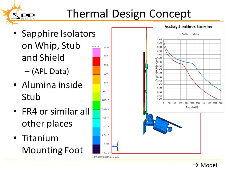 Thermal Design Concept Sapphire Isolators on Whip, Stub and Shield – (APL Data) Alumina inside Stub FR4 or similar all other places Titanium Mounting Foot Sapphire Isolators on Whip, Stub and Shield – (APL Data) Alumina inside Stub FR4 or similar all other places Titanium Mounting Foot  Model