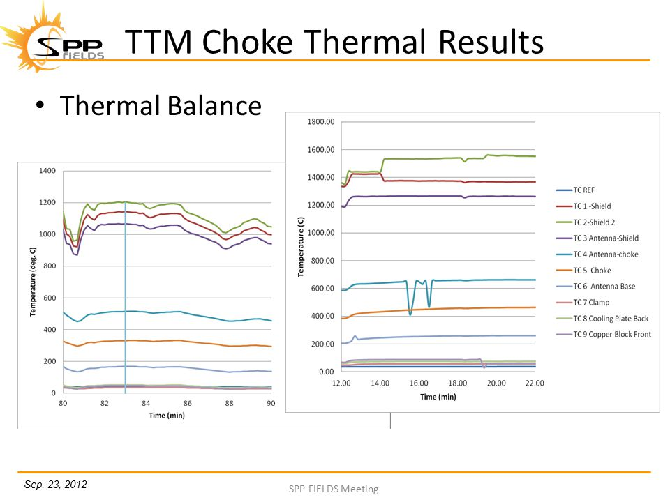 Sep. 23, 2012 SPP FIELDS Meeting TTM Choke Thermal Results Thermal Balance