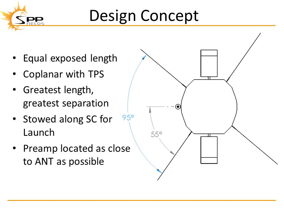 Design Concept Equal exposed length Coplanar with TPS Greatest length, greatest separation Stowed along SC for Launch Preamp located as close to ANT as possible