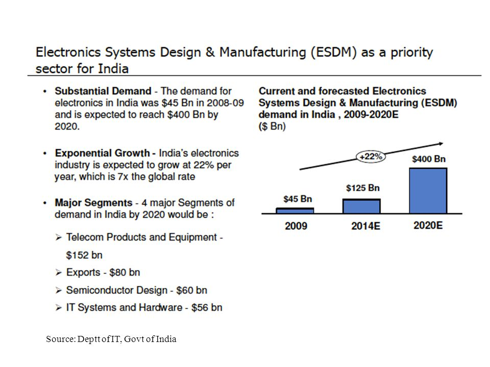 Source: Deptt of IT, Govt of India