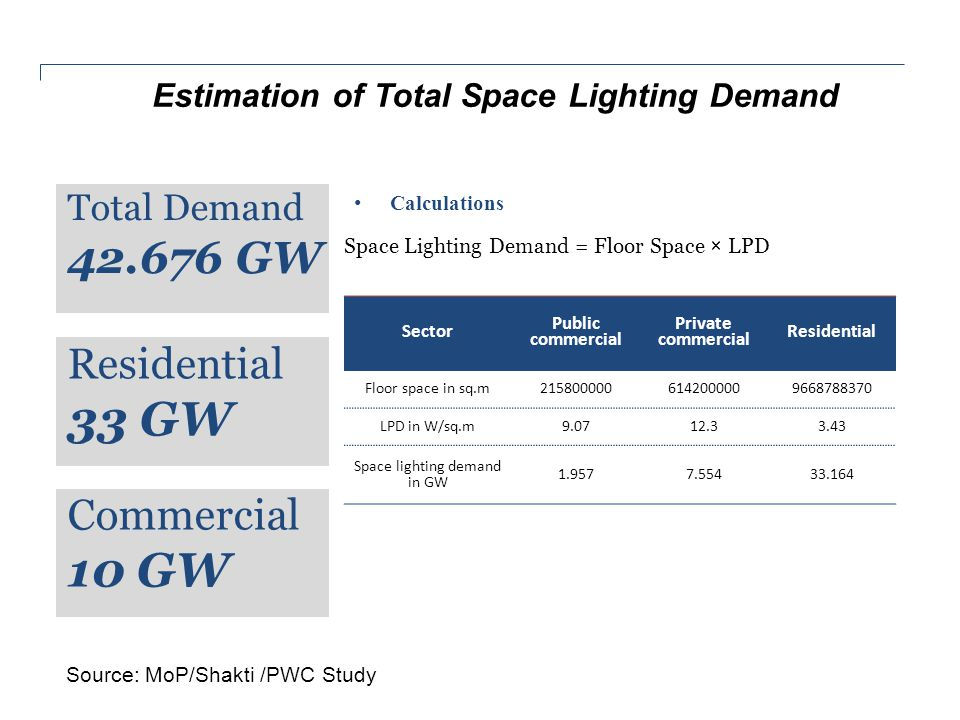National lumen demand Forecast for next Two Decades Lumen-hour demand in India is estimated to increase by approximately 82% in residential buildings and 72% in commercial buildings over the next two decades Source: MoP/Shakti /PWC Study