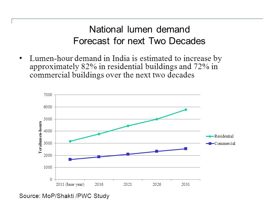 National lumen demand Forecast for next Two Decades Lumen-hour demand in India is estimated to increase by approximately 82% in residential buildings