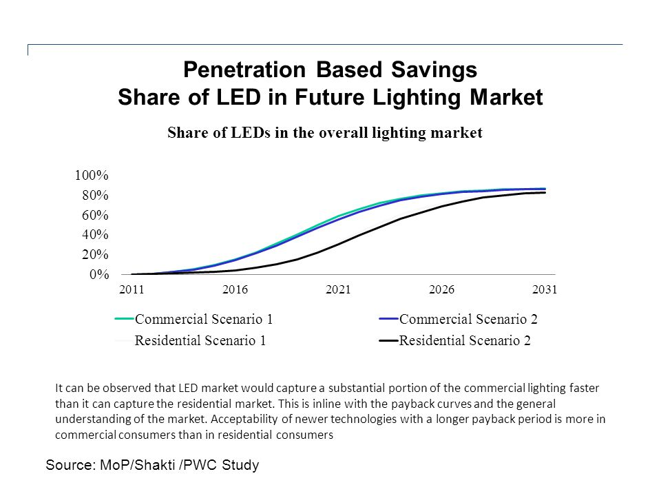 Penetration Based Savings Share of LED in Future Lighting Market It can be observed that LED market would capture a substantial portion of the commerc