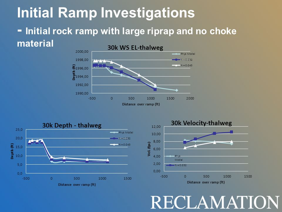 Initial Ramp Investigations - Initial rock ramp with large riprap and no choke material