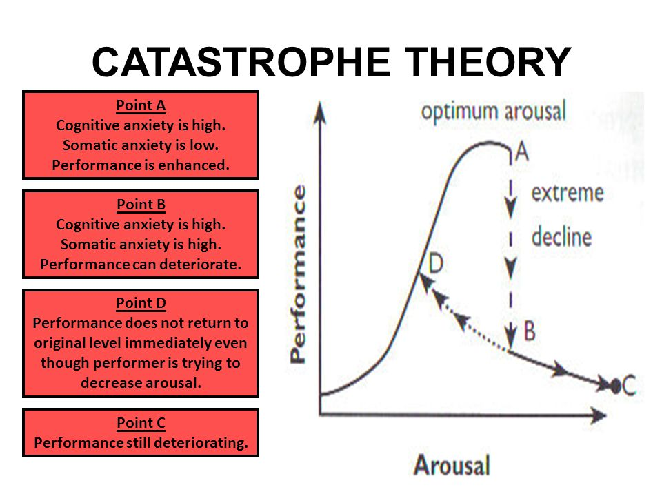 CATASTROPHE THEORY Point A Cognitive anxiety is high. Somatic anxiety is low. Performance is enhanced. Point B Cognitive anxiety is high. Somatic anxi