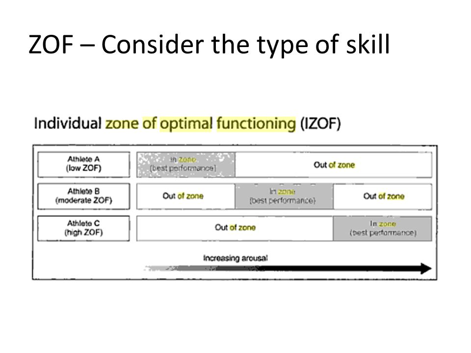 ZOF – Consider the type of skill