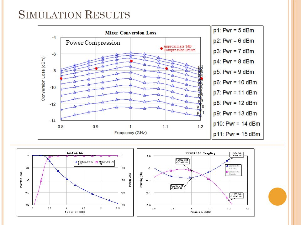 Power Compression Approximate 1dB Compression Points