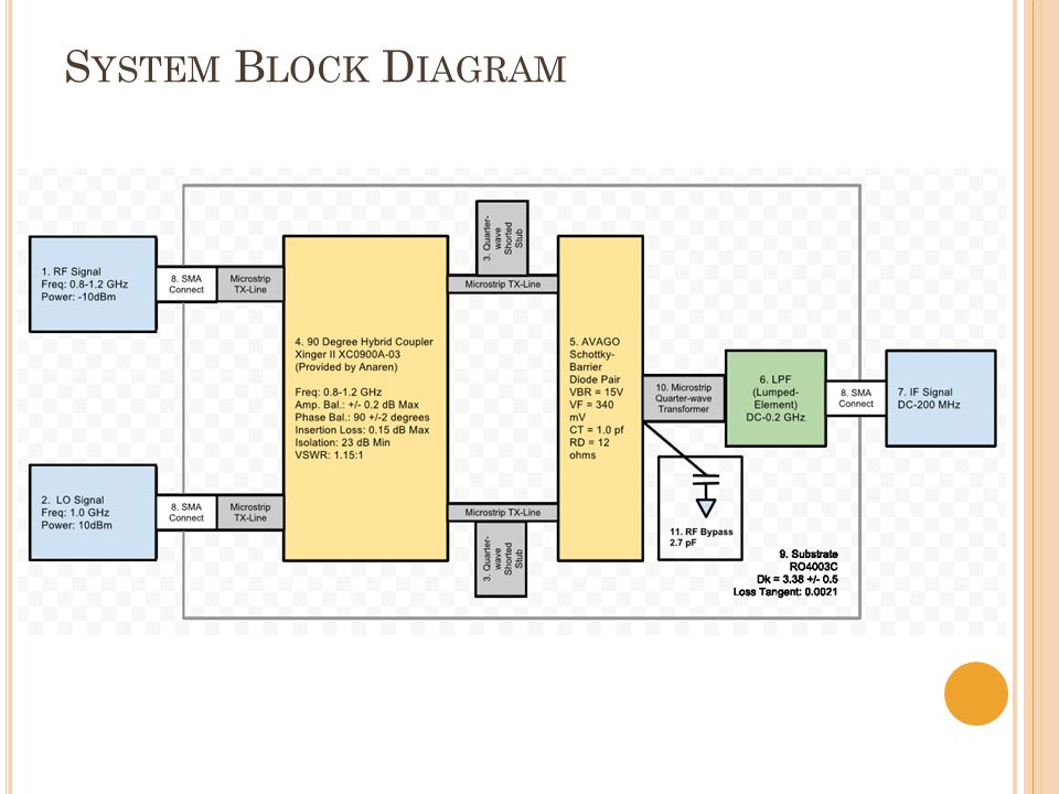 S YSTEM B LOCK D IAGRAM Need to Update