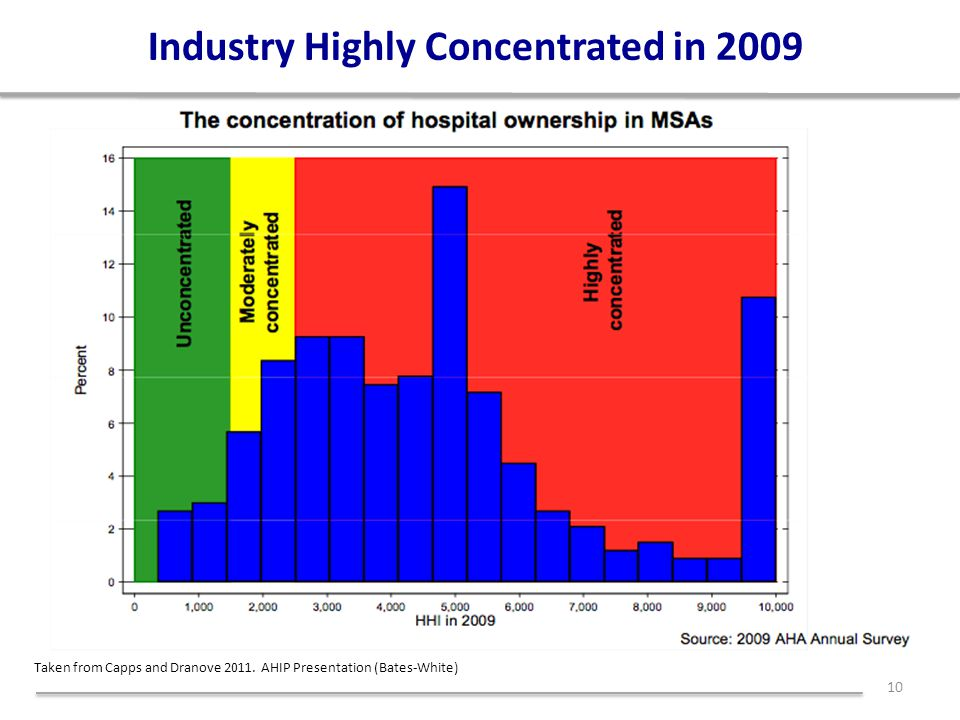 Industry Highly Concentrated in 2009 10 Taken from Capps and Dranove 2011.