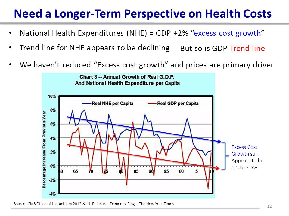"Need a Longer-Term Perspective on Health Costs National Health Expenditures (NHE) = GDP +2% ""excess cost growth"" Trend line for NHE appears to be decl"
