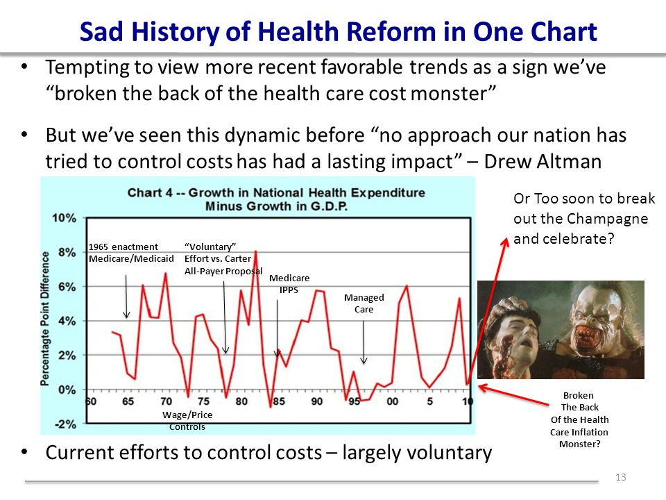 Sad History of Health Reform in One Chart Tempting to view more recent favorable trends as a sign we've broken the back of the health care cost monster But we've seen this dynamic before no approach our nation has tried to control costs has had a lasting impact – Drew Altman Current efforts to control costs – largely voluntary 13 Or Too soon to break out the Champagne and celebrate.