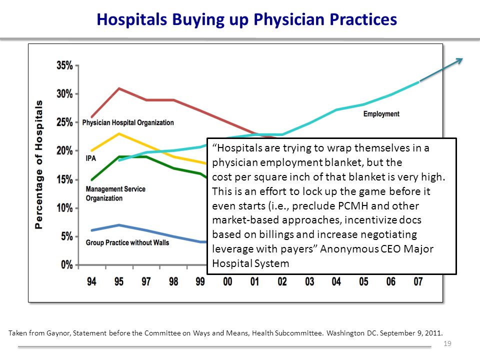 Hospitals Buying up Physician Practices 19 Taken from Gaynor, Statement before the Committee on Ways and Means, Health Subcommittee.