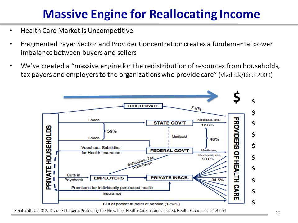 Massive Engine for Reallocating Income Health Care Market is Uncompetitive Fragmented Payer Sector and Provider Concentration creates a fundamental power imbalance between buyers and sellers We've created a massive engine for the redistribution of resources from households, tax payers and employers to the organizations who provide care (Vladeck/Rice 2009) 20 $ $ $ $ $ $ $ $ $ $ $ Reinhardt, U.