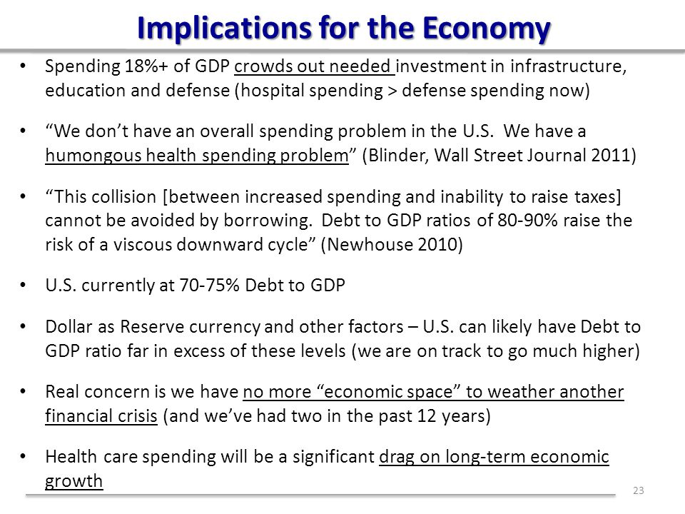 Implications for the Economy Spending 18%+ of GDP crowds out needed investment in infrastructure, education and defense (hospital spending > defense spending now) We don't have an overall spending problem in the U.S.