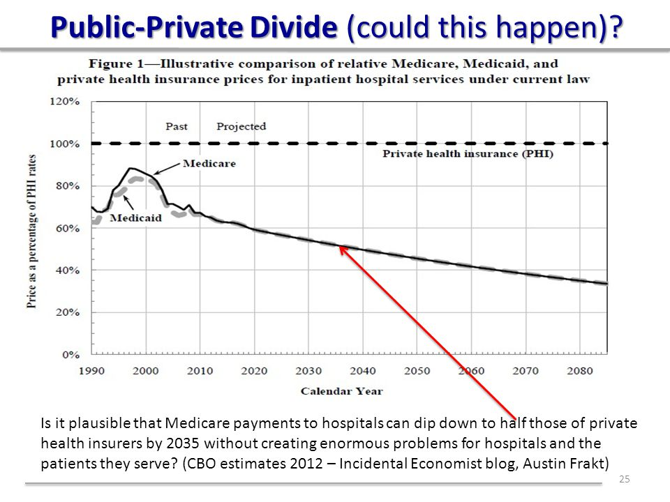 Public-Private Divide (could this happen)? 25 Is it plausible that Medicare payments to hospitals can dip down to half those of private health insurer