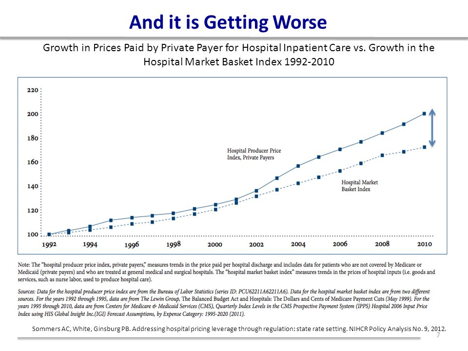 And it is Getting Worse 7 Growth in Prices Paid by Private Payer for Hospital Inpatient Care vs.