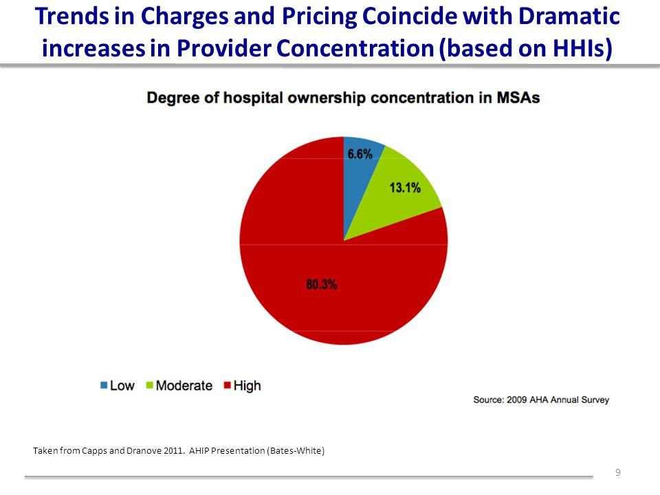 Trends in Charges and Pricing Coincide with Dramatic increases in Provider Concentration (based on HHIs) 9 Taken from Capps and Dranove 2011. AHIP Pre