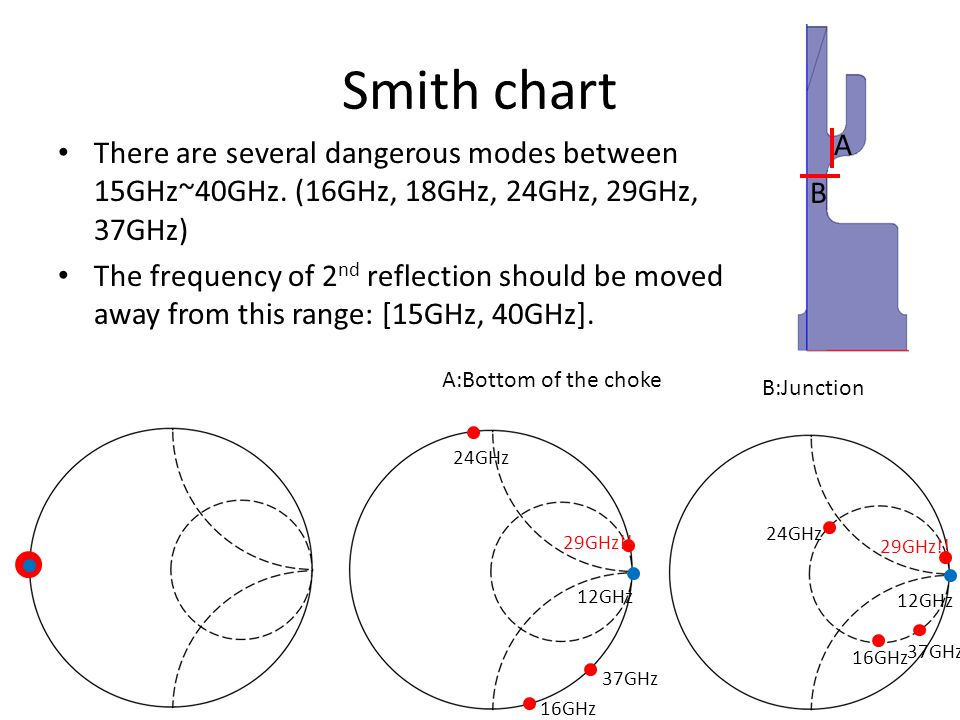 Smith chart There are several dangerous modes between 15GHz~40GHz.