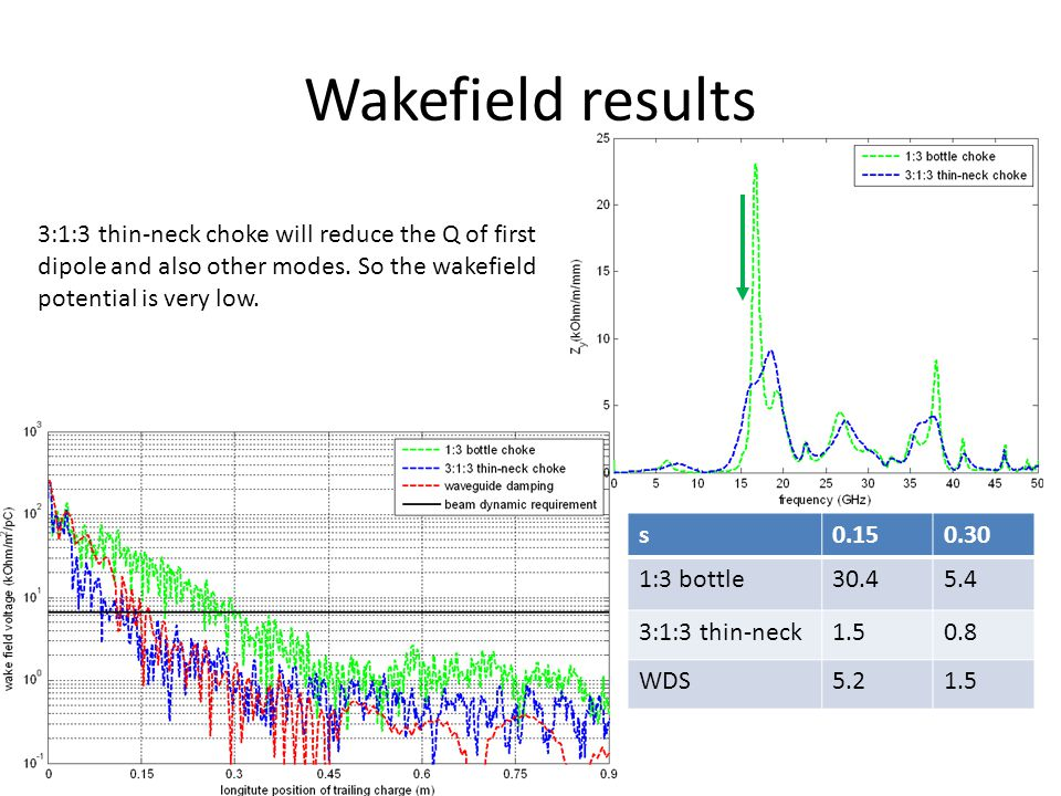 Wakefield results s0.150.30 1:3 bottle30.45.4 3:1:3 thin-neck1.50.8 WDS5.21.5 3:1:3 thin-neck choke will reduce the Q of first dipole and also other modes.