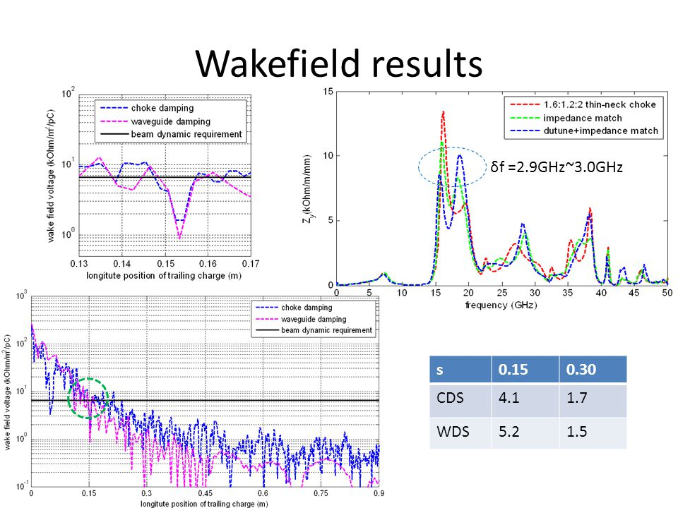 Wakefield results δf =2.9GHz~3.0GHz s0.150.30 CDS4.11.7 WDS5.21.5