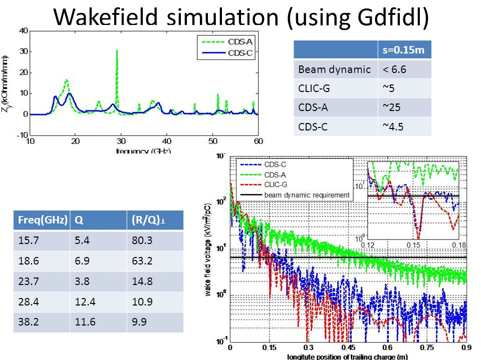 Wakefield simulation (using Gdfidl) s=0.15m Beam dynamic< 6.6 CLIC-G~5 CDS-A~25 CDS-C~4.5 Freq(GHz)Q(R/Q) ⊥ 15.75.480.3 18.66.963.2 23.73.814.8 28.412.410.9 38.211.69.9
