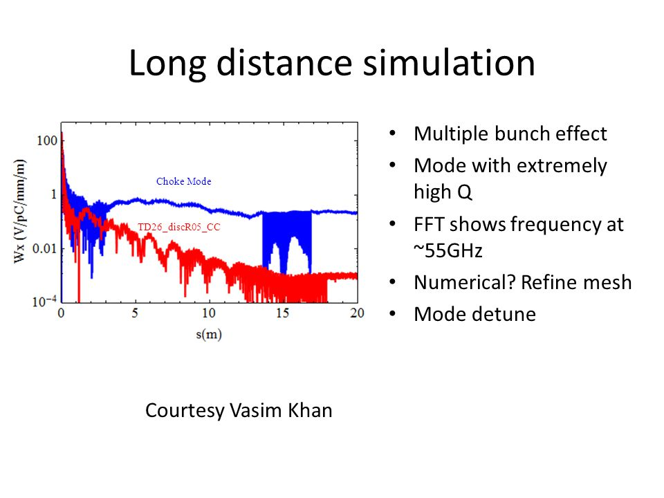 Long distance simulation Multiple bunch effect Mode with extremely high Q FFT shows frequency at ~55GHz Numerical.
