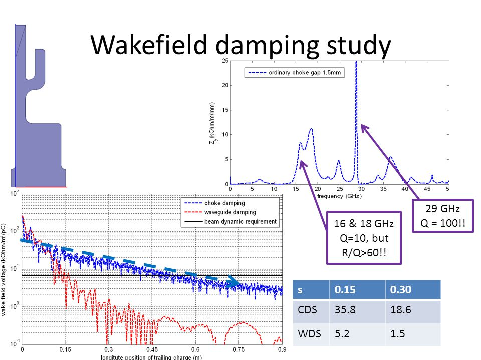 Wakefield damping study s0.150.30 CDS35.818.6 WDS5.21.5 29 GHz Q ≈ 100!.