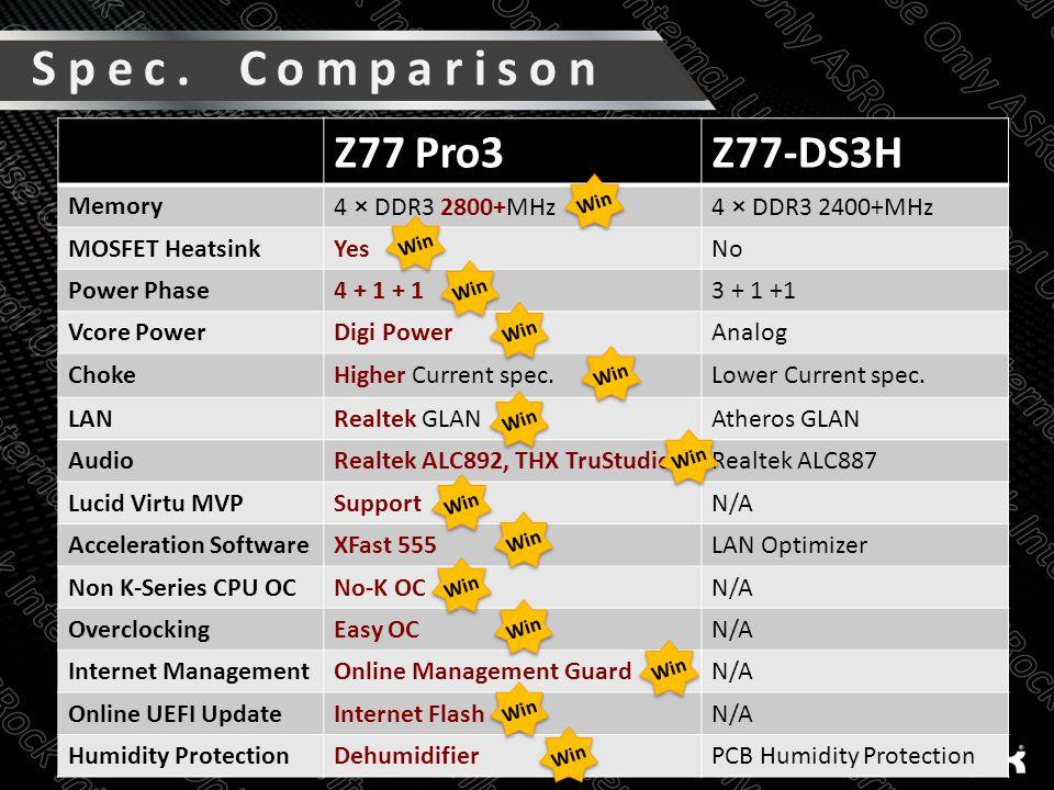 Z77 Pro3Z77-DS3H Memory4 × DDR3 2800+MHz4 × DDR3 2400+MHz MOSFET HeatsinkYesNo Power Phase4 + 1 + 13 + 1 +1 Vcore PowerDigi PowerAnalog ChokeHigher Current spec.Lower Current spec.