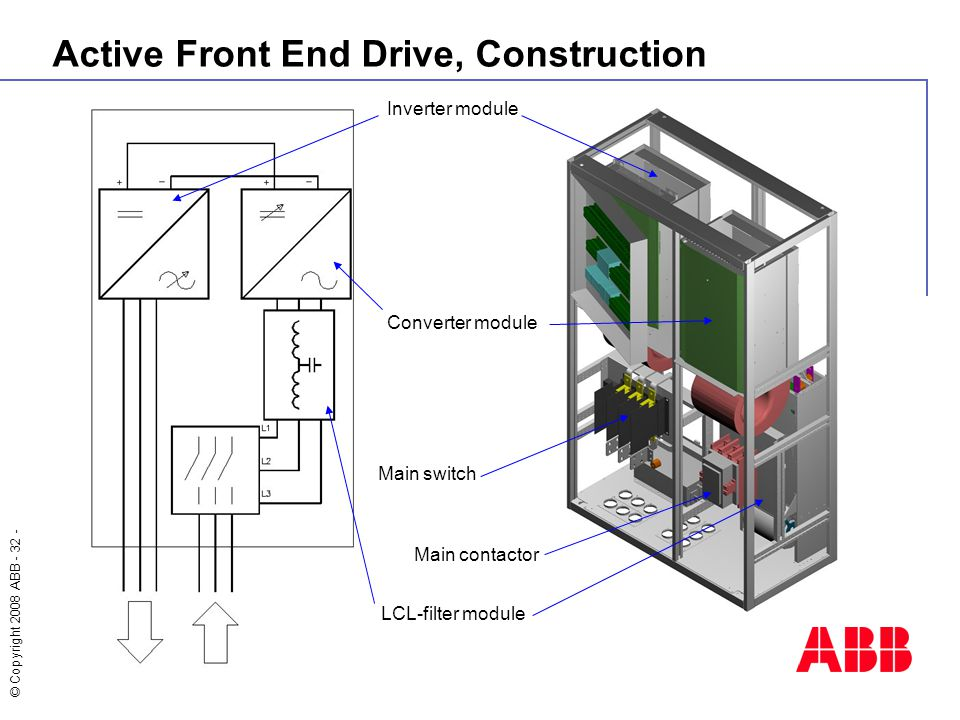 © Copyright 2008 ABB - 32 - Inverter module Converter module Main switch Main contactor LCL-filter module Active Front End Drive, Construction
