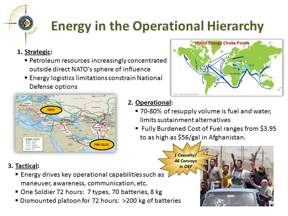1.Strategic:  Petroleum resources increasingly concentrated outside direct NATO's sphere of influence  Energy logistics limitations constrain National Defense options Energy in the Operational Hierarchy 2 NDN PAK GLOC 3.Tactical:  Energy drives key operational capabilities such as maneuver, awareness, communication, etc.