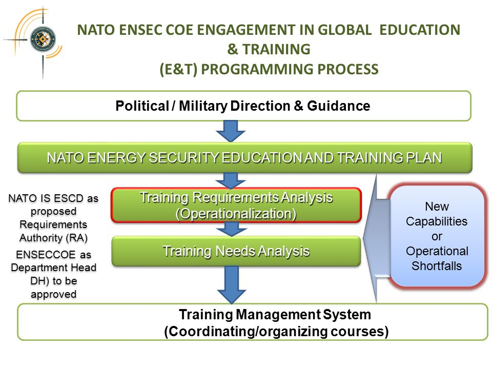 NATO ENSEC COE ENGAGEMENT IN GLOBAL EDUCATION & TRAINING (E&T) PROGRAMMING PROCESS Political / Military Direction & Guidance NATO ENERGY SECURITY EDUCATION AND TRAINING PLAN Training Requirements Analysis (Operationalization) Training Management System (Coordinating/organizing courses) Training Needs Analysis NATO IS ESCD as proposed Requirements Authority (RA) ENSECCOE as Department Head DH) to be approved New Capabilities or Operational Shortfalls