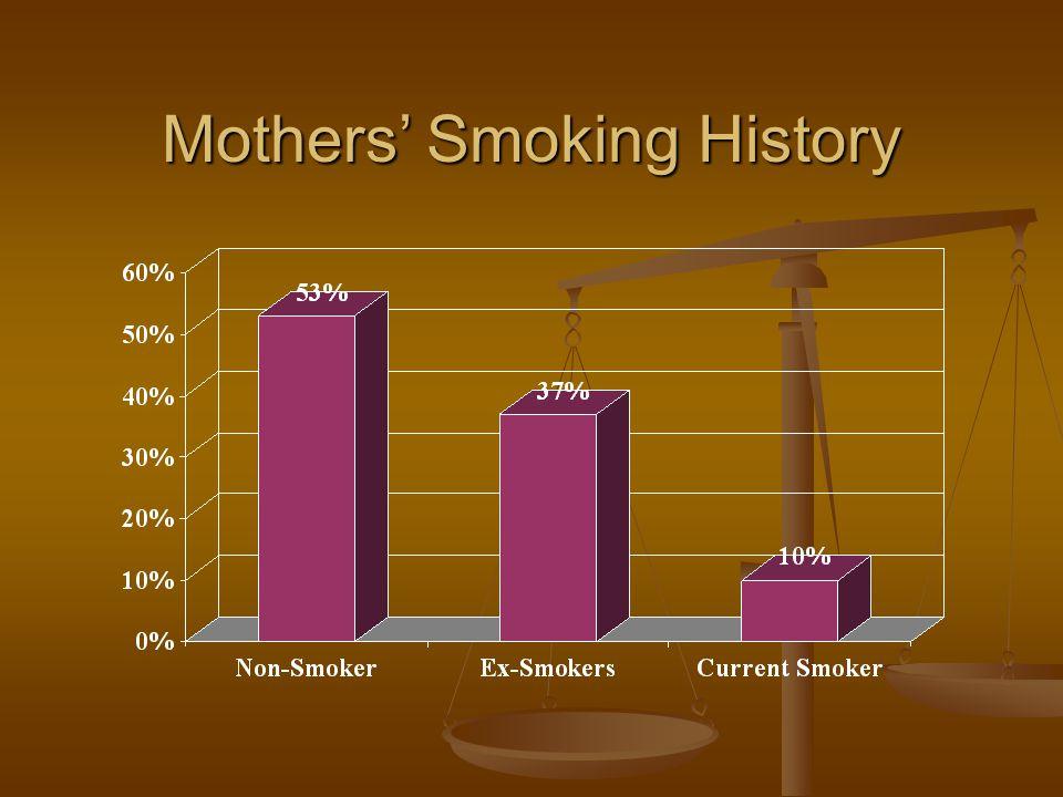 Mothers' Smoking History
