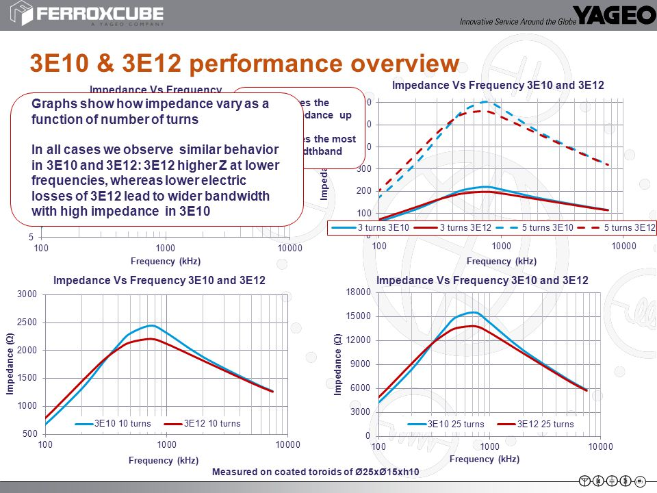 8 3E10 & 3E12 performance overview 3E12 achieves the highest impedance up to 300kHz 3E10 achieves the most extensive widthband Graphs show how impedan