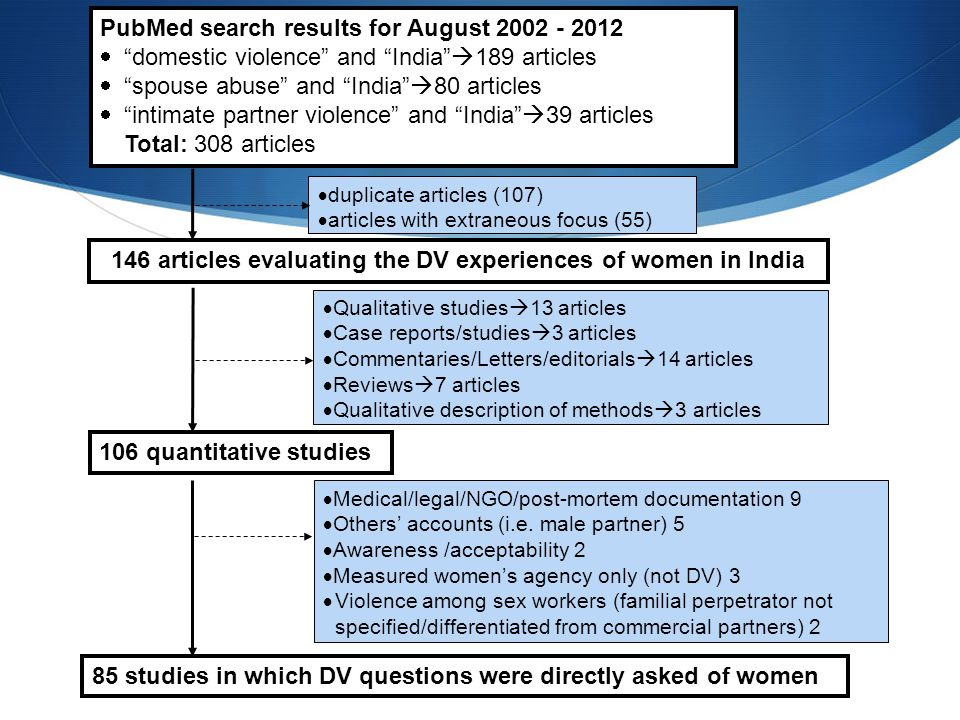 """PubMed search results for August 2002 - 2012  """"domestic violence"""" and """"India""""  189 articles  """"spouse abuse"""" and """"India""""  80 articles  """"intimate p"""