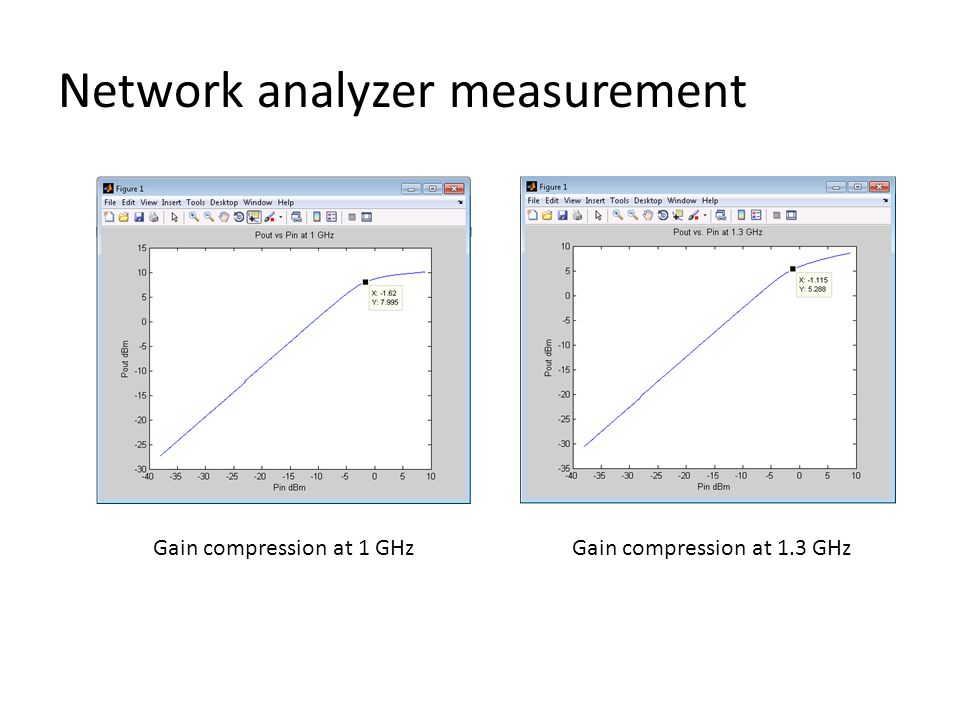 Network analyzer measurement Gain compression at 1 GHzGain compression at 1.3 GHz