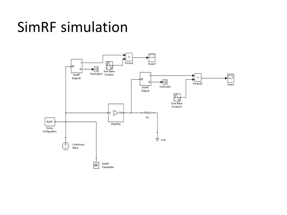 SimRF simulation