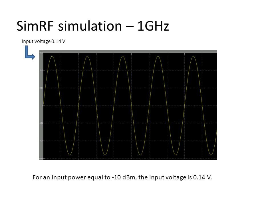SimRF simulation – 1GHz For an input power equal to -10 dBm, the input voltage is 0.14 V.