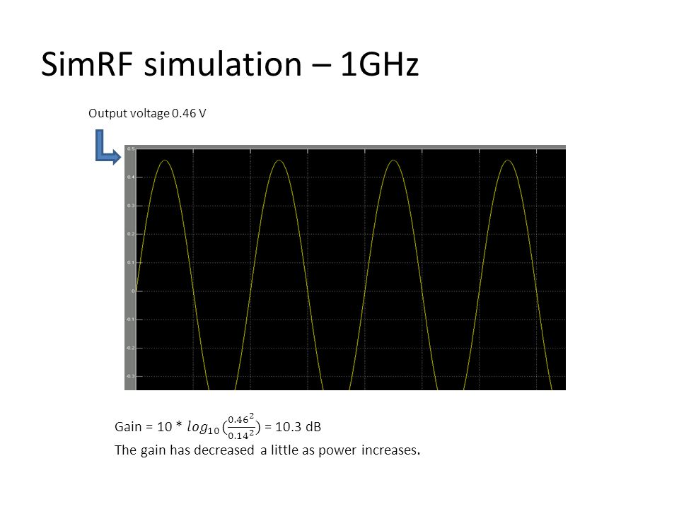 SimRF simulation – 1GHz Output voltage 0.46 V