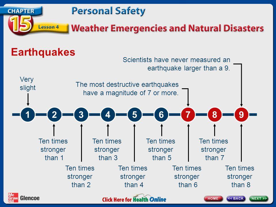 Earthquakes 123456789 Ten times stronger than 3 Ten times stronger than 4 Ten times stronger than 5 Ten times stronger than 1 Ten times stronger than