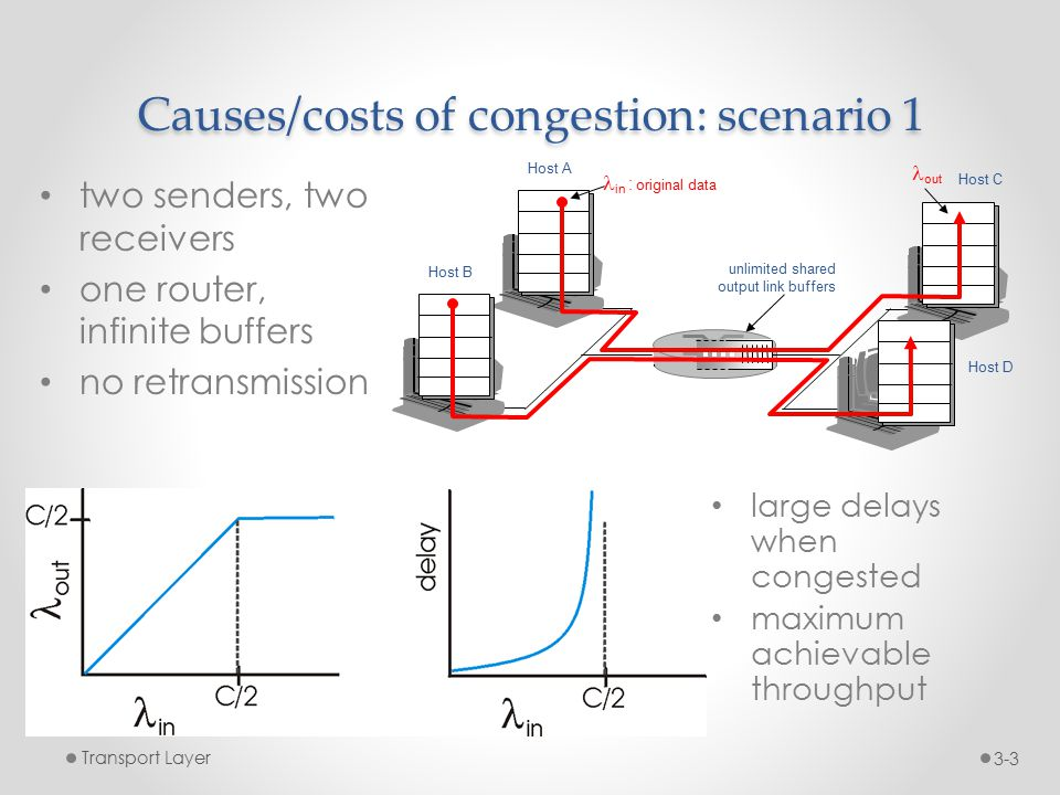 Causes/costs of congestion: scenario 1 two senders, two receivers one router, infinite buffers no retransmission Transport Layer3-3 large delays when congested maximum achievable throughput unlimited shared output link buffers Host A in : original data Host B out Host C Host D