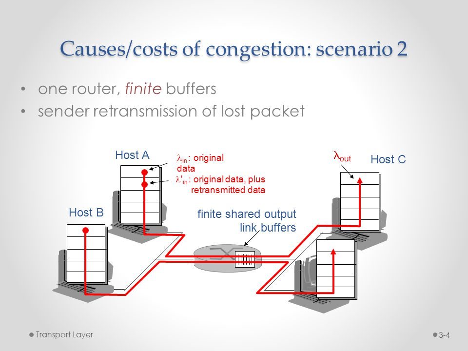 Causes/costs of congestion: scenario 2 one router, finite buffers sender retransmission of lost packet Transport Layer3-4 finite shared output link buffers Host A in : original data Host B out in : original data, plus retransmitted data Host C