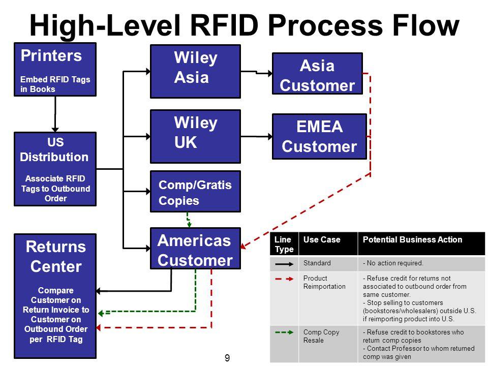 High-Level RFID Process Flow 9 Printers Embed RFID Tags in Books US Distribution Associate RFID Tags to Outbound Order Returns Center Compare Customer