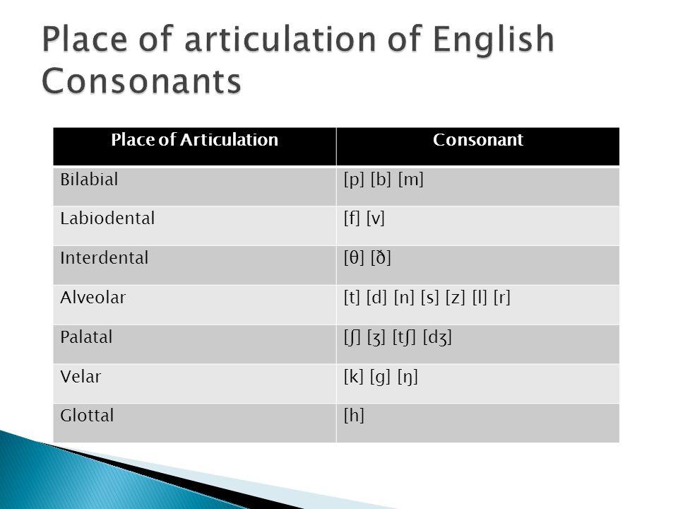 Place of ArticulationConsonant Bilabial[p] [b] [m] Labiodental[f] [v] Interdental[θ] [ð] Alveolar[t] [d] [n] [s] [z] [l] [r] Palatal[ʃ] [ʒ] [tʃ] [dʒ]