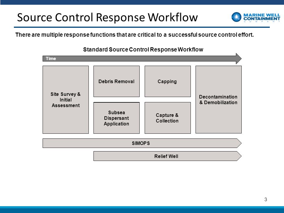 Source Control Response Workflow 3 Site Survey & Initial Assessment Debris Removal Subsea Dispersant Application Capping Capture & Collection Decontamination & Demobilization SIMOPS Relief Well Time Standard Source Control Response Workflow There are multiple response functions that are critical to a successful source control effort.