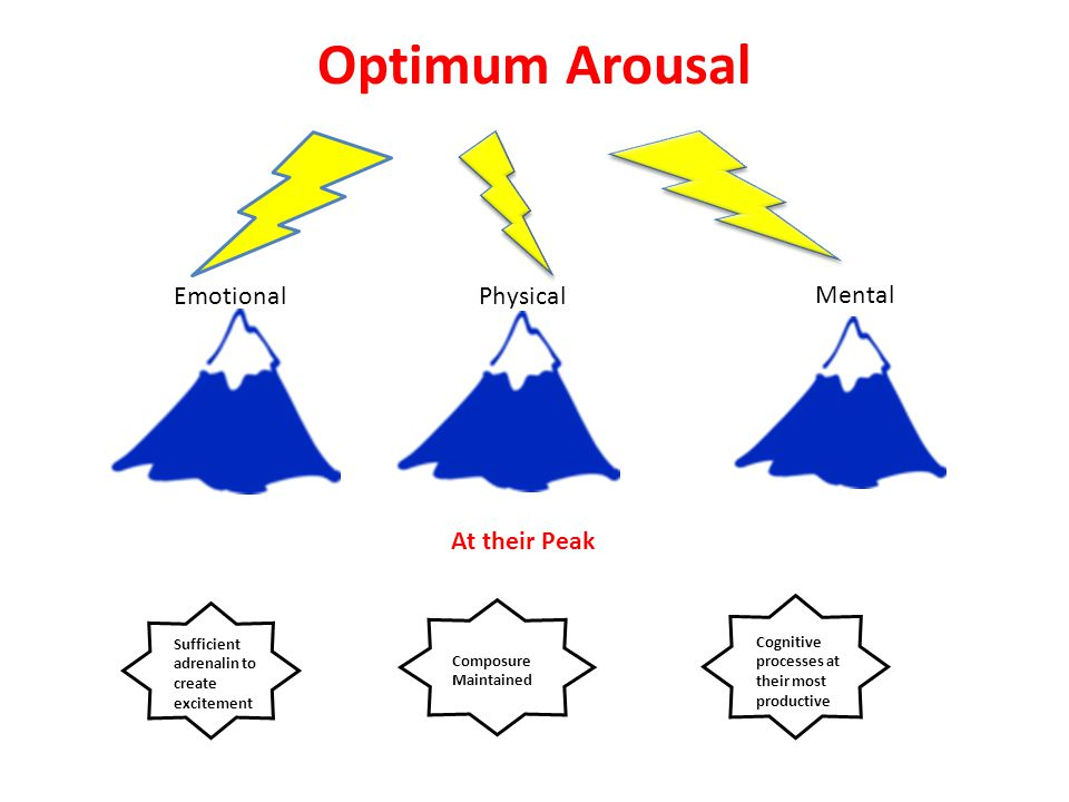 Optimum Arousal EmotionalPhysical Mental At their Peak Sufficient adrenalin to create excitement Composure Maintained Cognitive processes at their most productive